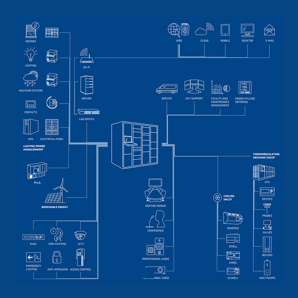 infografica Prime supervisore